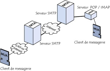 Schéma MTA-MDA-MUA