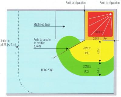 Changer sol douche italienne construction et r novation - Volume salle de bain electricite ...