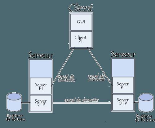 Transfert de données par FTP entre deux serveurs