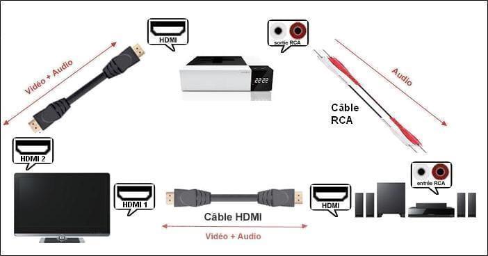 Connecter un home cinéma à une tv