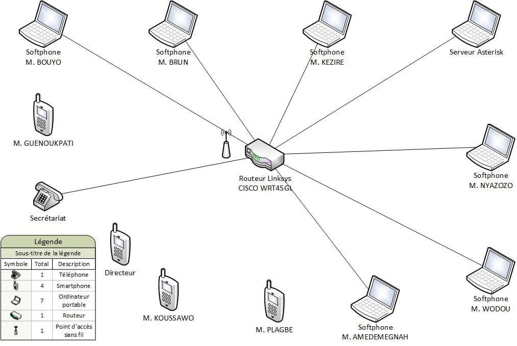 logiciel de conception de topologie physique d u0026 39 un res u00e9au