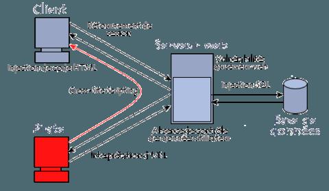 Vulnérabilités des applications web