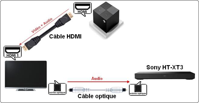 brancher barre de son le cube canal tv hdmi optique. Black Bedroom Furniture Sets. Home Design Ideas