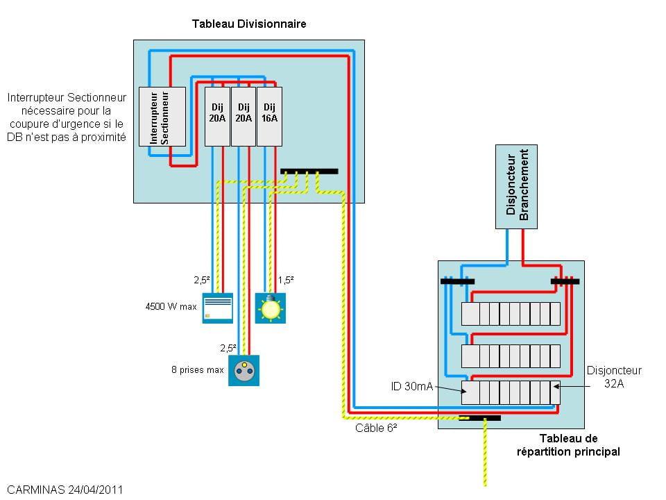 eclairage et besoin d'un disjoncteur pour un garage ? - Combien D Interrupteur Differentiel Dans Une Maison