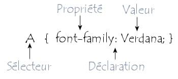 Syntaxe d\