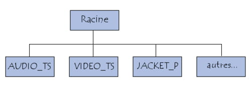 Structure d\'un DVD