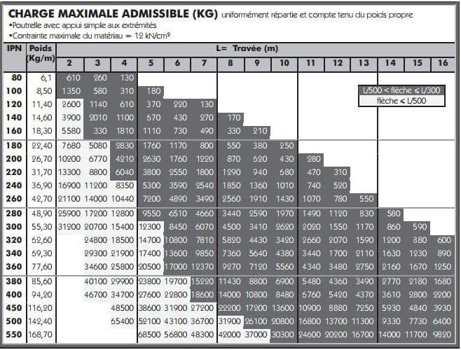Quelle section d 39 ipn - Calcul ipn mur porteur ...