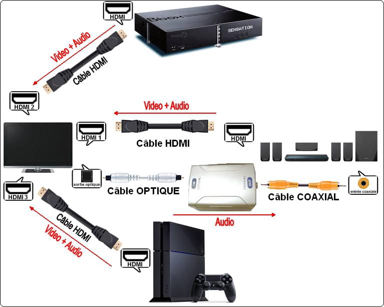 branchement tv hc decodeur ps4 r solu vid o tv. Black Bedroom Furniture Sets. Home Design Ideas