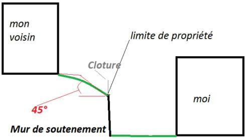 questions relative aux clotures en limite de propriétés - voisinage