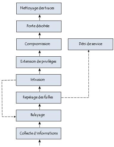 Méthodologie d\