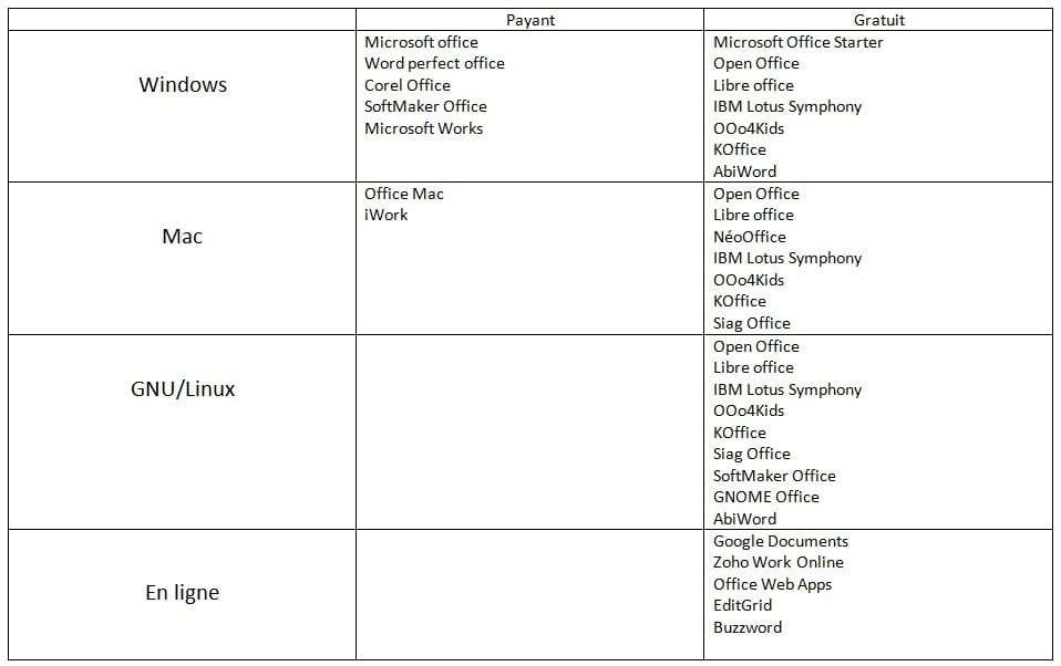 Traitez des textes avec Word >. Word : le logiciel de traitement de texte. À la différence de Microsoft Office, OpenOffice.org est une suite bureautique gratuite et open-source, créée et maintenue par une grande communauté de développeurs.