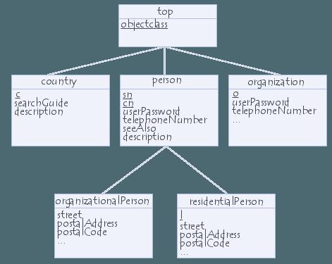 héritage de classes d\'objet avec LDAP