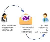 YouSendIt s'intègre avec Yahoo Mail