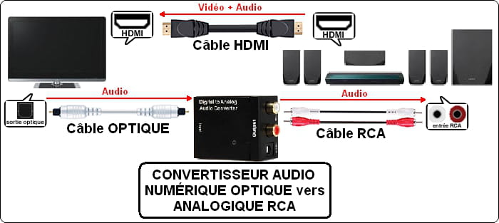 Avoir Le Son Sur Home Cinema De La Tv Livebox Et Ps4 R 233 Solu