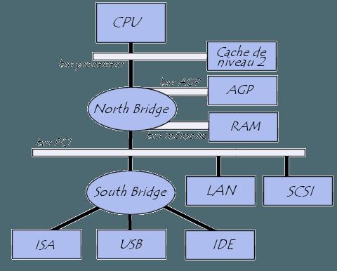 architecture système d\