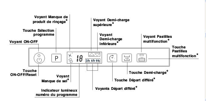 Panne Sur Un Lave Vaisselle Ariston Hotpoint Lst 328