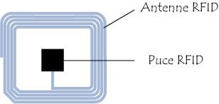 étiquette RFID