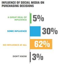 Réseaux sociaux : leur influence sur les consommateurs étudiée par Gallup