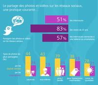 Photos numériques : les Français confiants envers le stockage en ligne