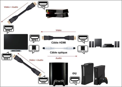 aide branchements tv ps3 hc freebox r solu connectique vid o. Black Bedroom Furniture Sets. Home Design Ideas