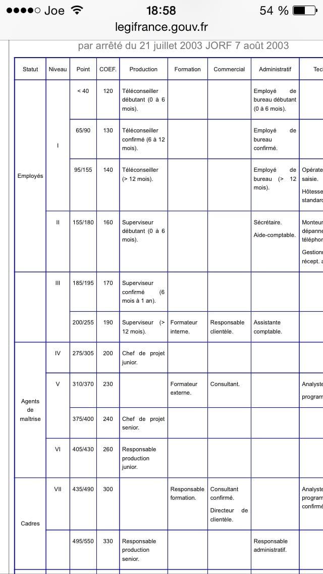 Convention 66 grille de salaire formateur - Attache d administration grille indiciaire ...
