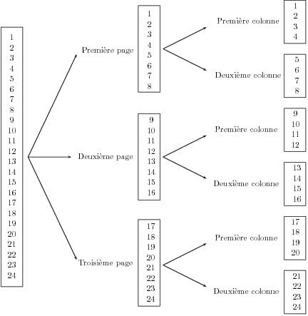 Manipulations Elementaires Des Tableaux Sous Matlab Comment Ca Marche
