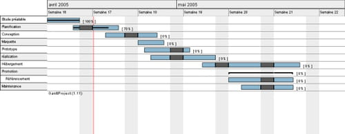 Gantt diagramme de gantt diagramme gantt d ccuart Image collections