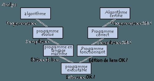 Cycle de vie du logiciel