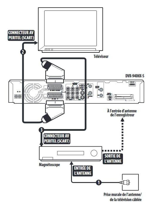 branchements tv tnt enregistreur d codeur orange. Black Bedroom Furniture Sets. Home Design Ideas