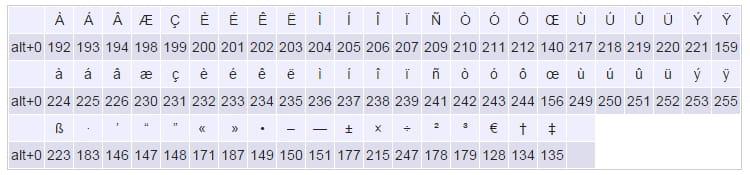 Raccourcis Clavier Pour Caract 232 Res Sp 233 Ciaux R 233 Solu