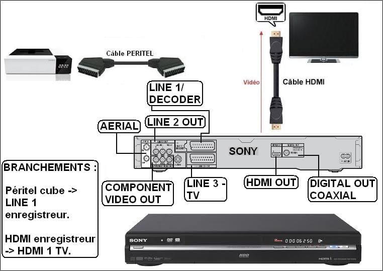 comment relier enregistreur dvd sony t l samsung. Black Bedroom Furniture Sets. Home Design Ideas