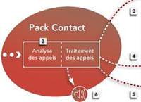 Relation clients : SFR lance une solution de gestion des appels téléphoniques