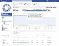 Facebook lance un format publicitaire plus social, et un nouvel outil statistique