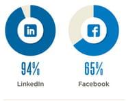 94% des entreprises utilisent les médias sociaux dans le cadre de leur recrutement