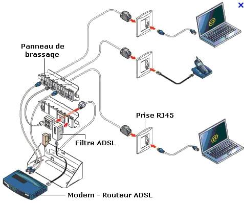 Transformer Prise Rj45 En Rj11 Résolu