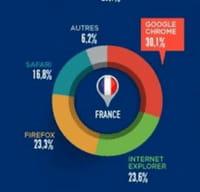 Google Chrome : le navigateur préféré des Français