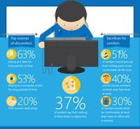 Selon Microsoft, 89% des utilisateurs de PC trouvent leur poste de travail inconfortable