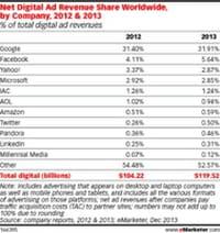 Internet : le marché mondial de la publicité en ligne pèse 119.52 milliards de dollars