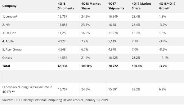 Informatique: Les ventes de PC baissent en 2018, mais moins qu'auparavant