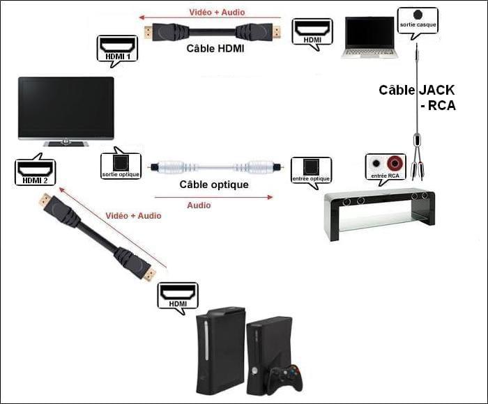 jai laiss le cble optique au cas o tu voudrais quand mme avoir le son de la xbox sur le meuble si tu ncoutes pas de musique via le pc