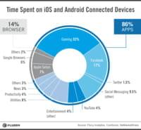 Mobile : plus de temps passé sur les applications, jeux et Facebook en tête