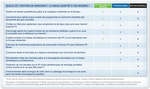 telecharger windows 7 gratuit en francais complet 64 bits