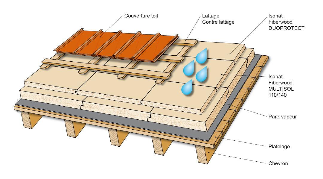 couverture toit isolation velux forum charpente toiture combles. Black Bedroom Furniture Sets. Home Design Ideas