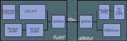blocs fonctionnels qui composent une liaison ADSL