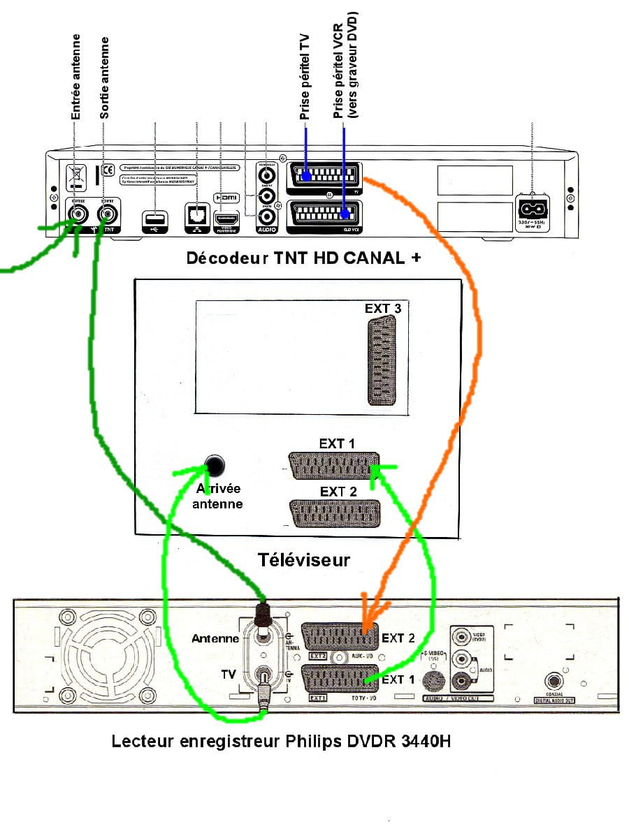 branchement d 39 un lecteur enregistreur philips dvdr3440h. Black Bedroom Furniture Sets. Home Design Ideas