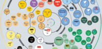 Infographie des 100 sites les plus influents