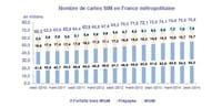 Cartes prépayées toujours en baisse en France