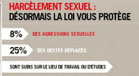 Harcèlement sexuel : un site gouvernemental pour briser le tabou