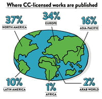 Un milliard de fichiers Creative Commons en 2015