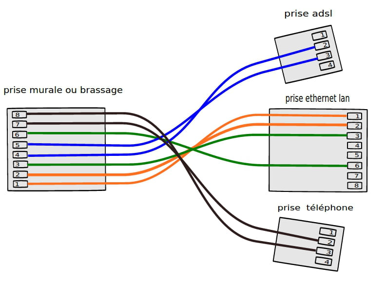 Prise ethernet rj45 r aliser une rallonge - Schema branchement prise telephone ...